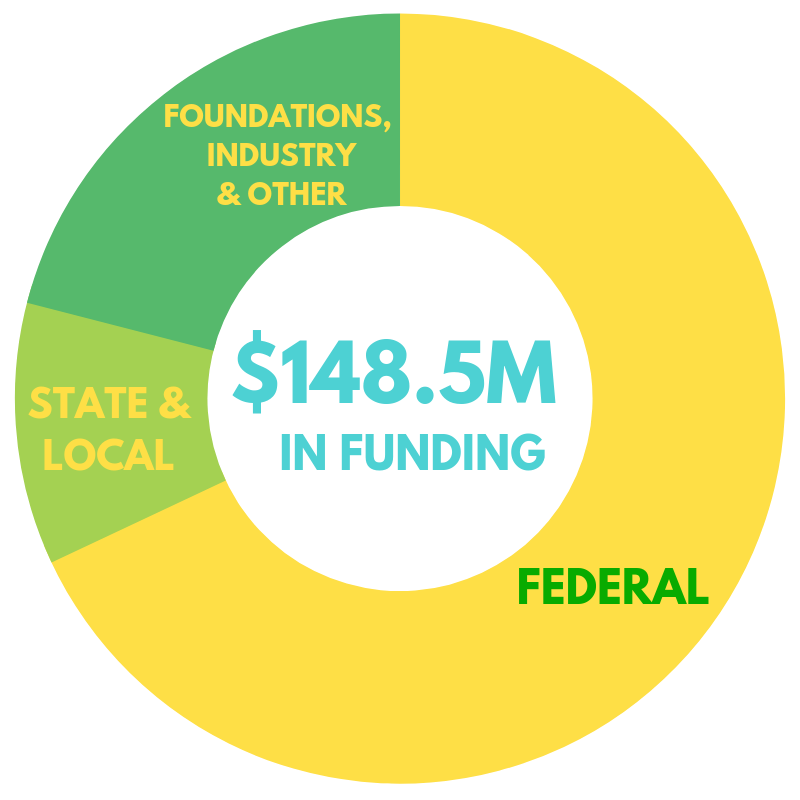 148.5 Million in funding in fiscal 2019